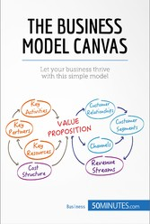 The Business Model Canvas - Let your business t...